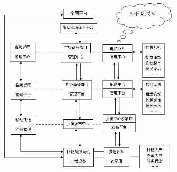 功能介绍-农村电子商务综合信息发布管理系统